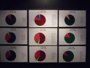 Múzeum okupácie Lotyšska - Grafy znázorňujúce nárast ruskej populácie v pobaltských krajinách