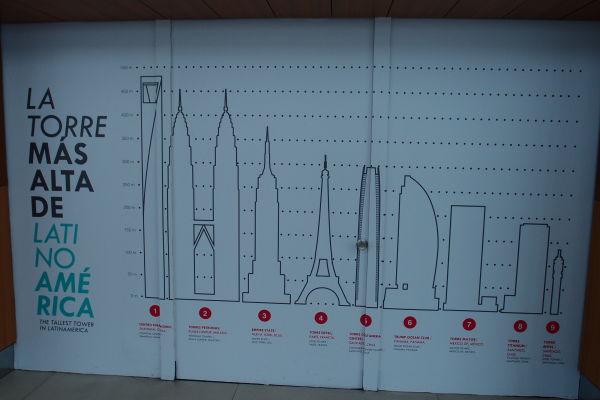 Porovnanie Gran Torre s ostatnými výškovými budovami v Južnej Amerike
